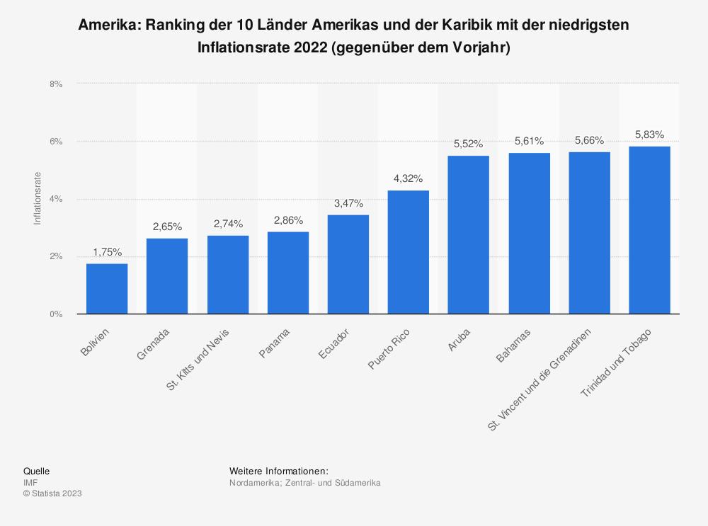 Statistik: Amerika und Karibik: Ranking der 10 Länder Amerikas und der Karibik mit der niedrigsten Inflationsrate 2020 (gegenüber dem Vorjahr) | Statista