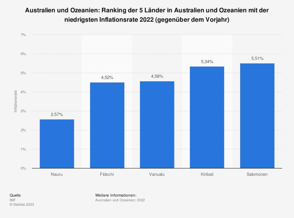 Statistik: Ranking der 5 Länder in Australien und Ozeanien mit der niedrigsten Inflationsrate 2019 (gegenüber dem Vorjahr) | Statista