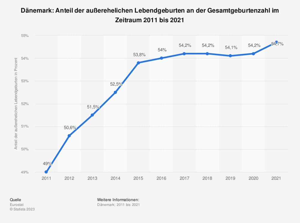 Statistik: Dänemark: Anteil der außerehelichen Lebendgeburten an der Gesamtgeburtenzahl im Zeitraum 2007 bis 2017   Statista