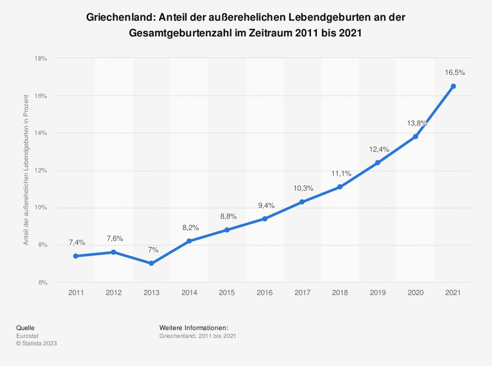 Statistik: Griechenland: Anteil der außerehelichen Lebendgeburten an der Gesamtgeburtenzahl im Zeitraum 2008 bis 2018 | Statista