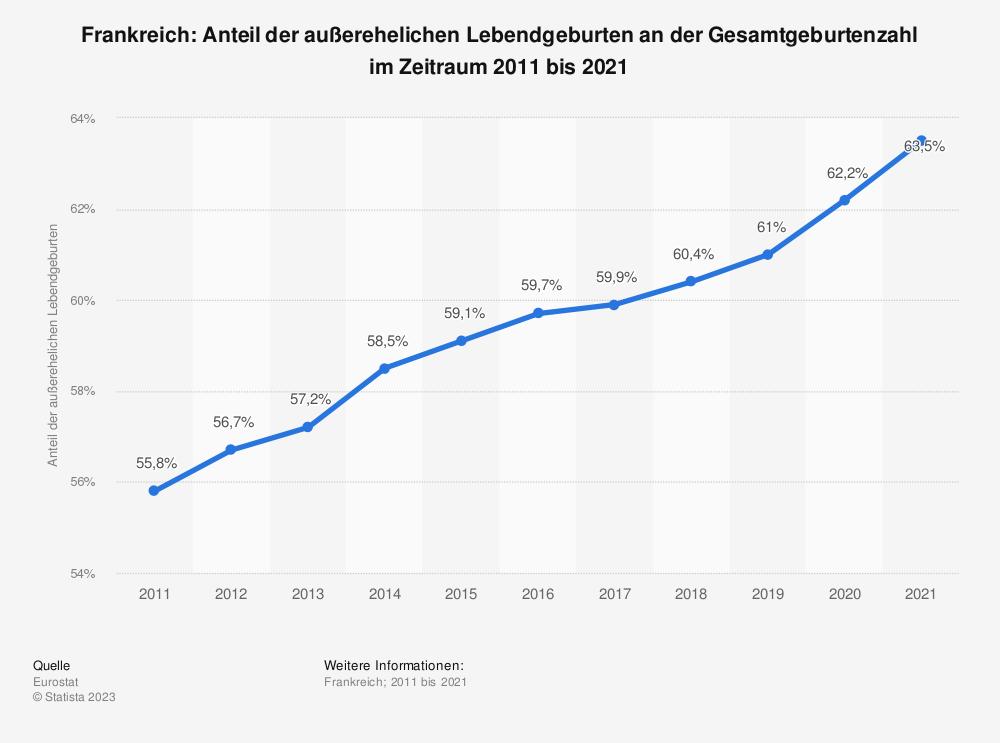 Statistik: Frankreich: Anteil der außerehelichen Lebendgeburten an der Gesamtgeburtenzahl im Zeitraum 2007 bis 2017 | Statista