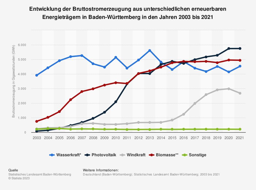 Statistik: Entwicklung der Bruttostromerzeugung aus unterschiedlichen erneuerbaren Energieträgern in Baden-Württemberg in den Jahren 2007 bis 2017 | Statista