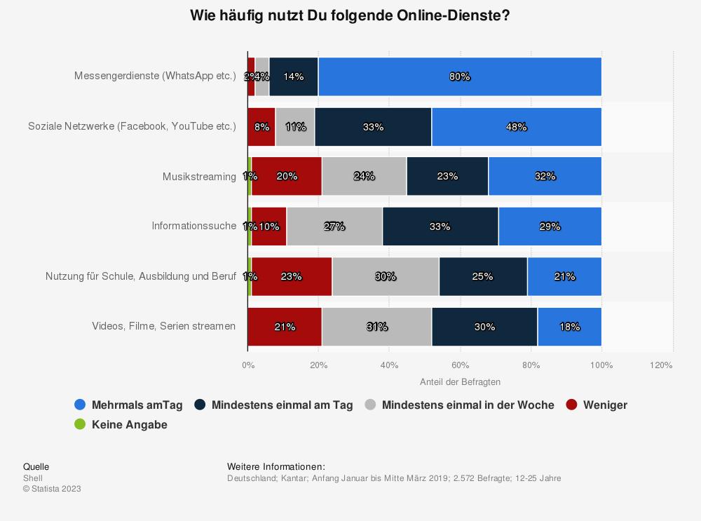 Statistik: Wie häufig nutzt Du folgende Online-Dienste? | Statista