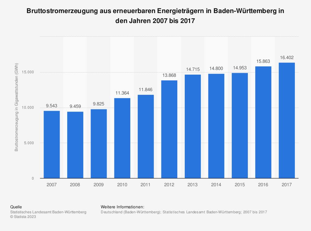 Statistik: Bruttostromerzeugung aus erneuerbaren Energieträgern in Baden-Württemberg in den Jahren 2007 bis 2017   Statista