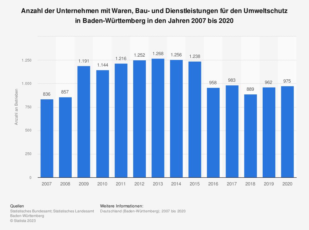 Statistik: Anzahl der Unternehmen mit Waren, Bau- und Dienstleistungen für den Umweltschutz in Baden-Württemberg in den Jahren 2007 bis 2018 | Statista
