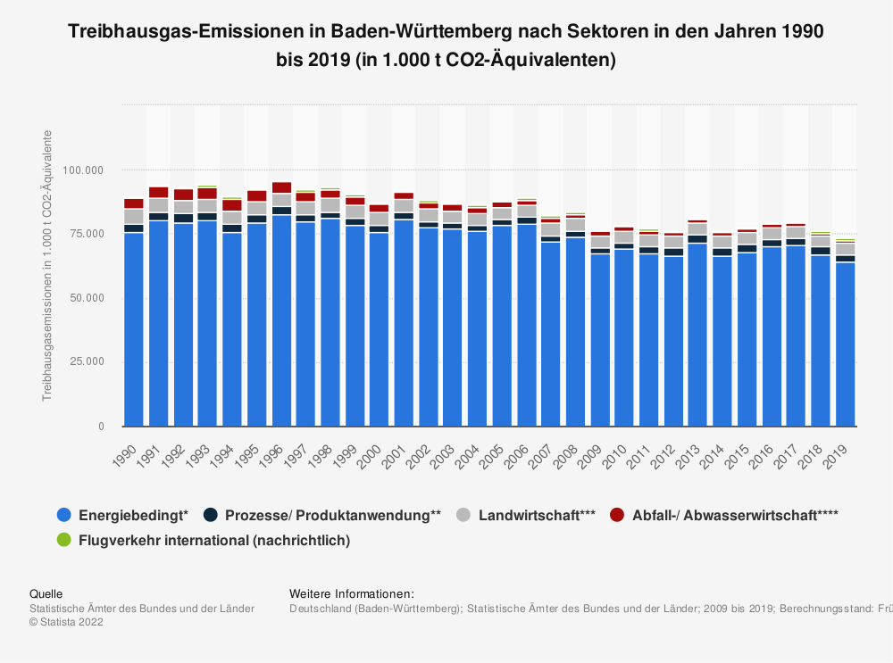 Statistik: Treibhausgas-Emissionen in Baden-Württemberg nach Sektoren in den Jahren 2007 bis 2017 (in 1.000 t CO2-Äquivalenten) | Statista