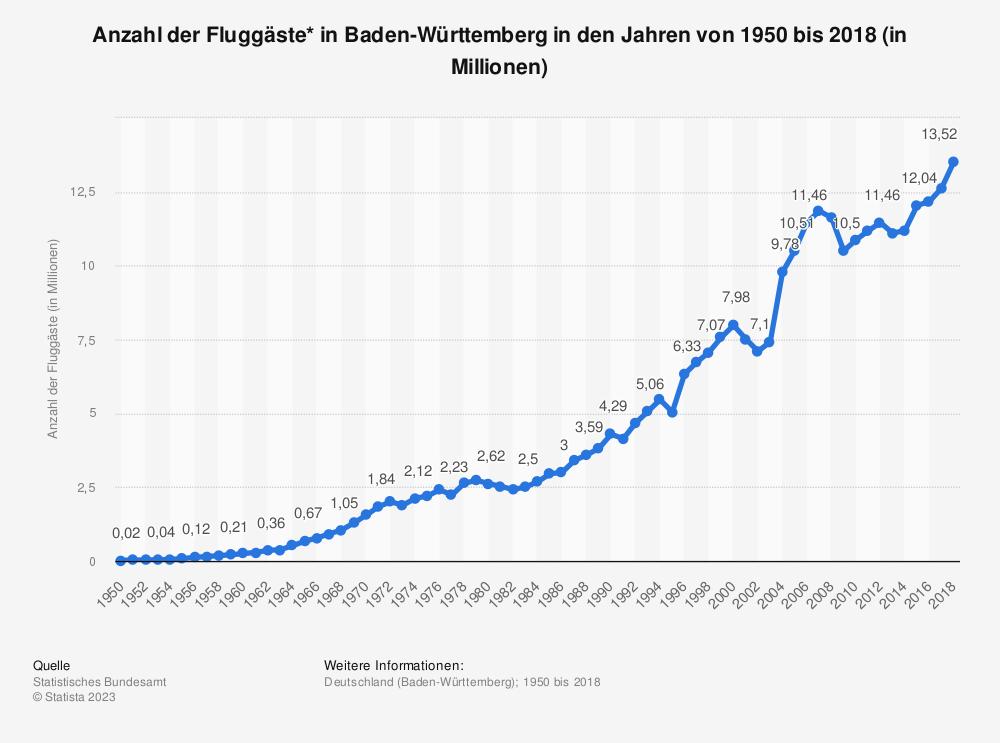 Statistik: Anzahl der Fluggäste* in Baden-Württemberg in den Jahren von 1950 bis 2018 (in Millionen) | Statista