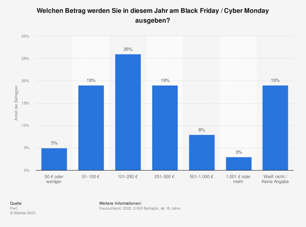 Statistik: Was glauben Sie, wie viel Sie in diesem Jahr für den Black Friday / Cyber Monday ausgeben werden? | Statista