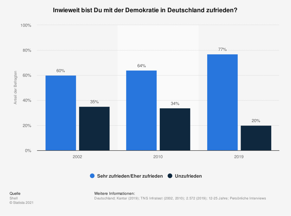 Statistik: Inwieweit bist Du mit der Demokratie in Deutschland zufrieden? | Statista