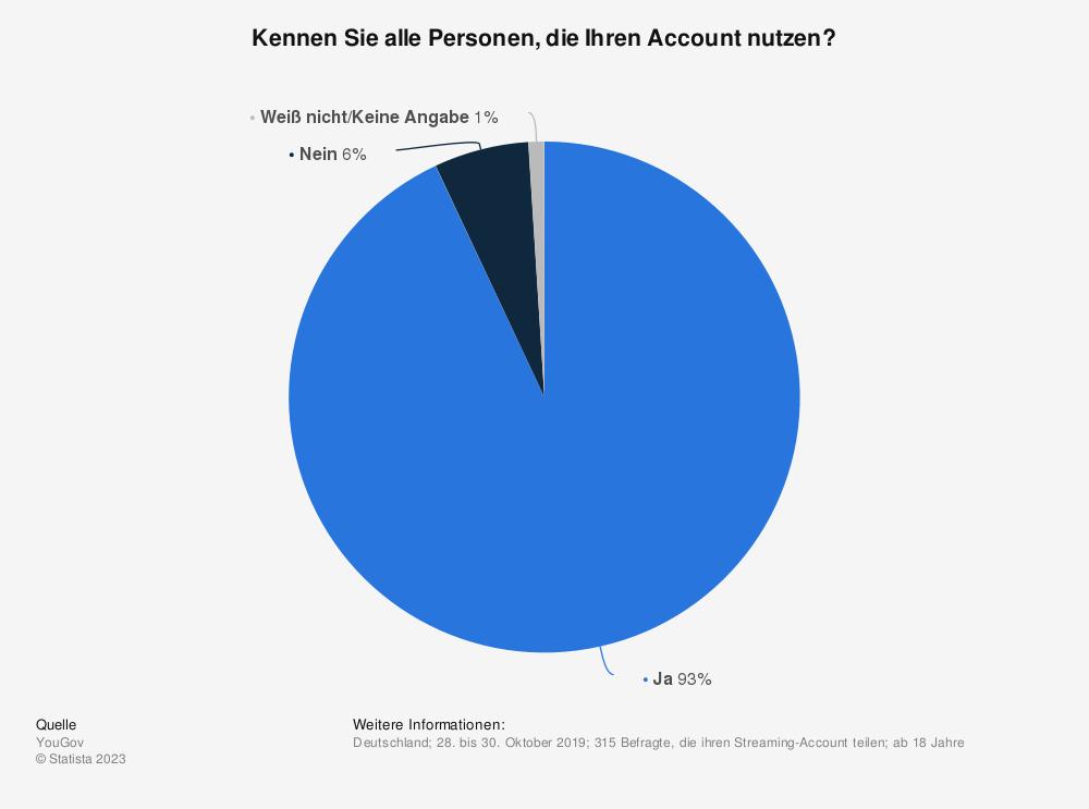 Statistik: Kennen Sie alle Personen, die Ihren Account nutzen? | Statista
