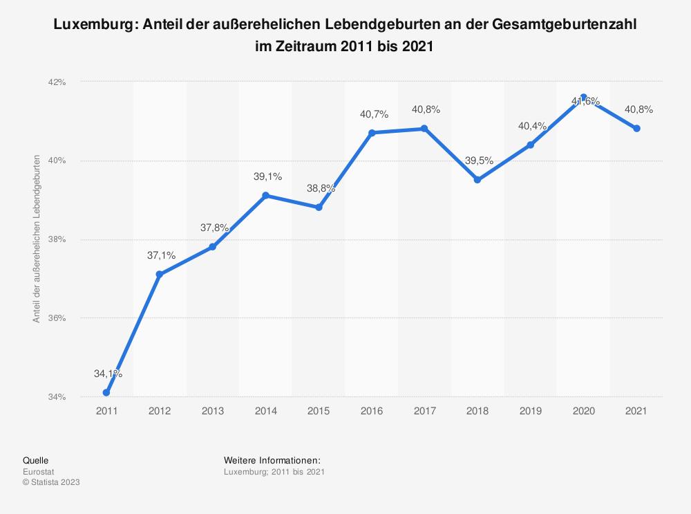 Statistik: Luxemburg: Anteil der außerehelichen Lebendgeburten an der Gesamtgeburtenzahl im Zeitraum 2007 bis 2017 | Statista