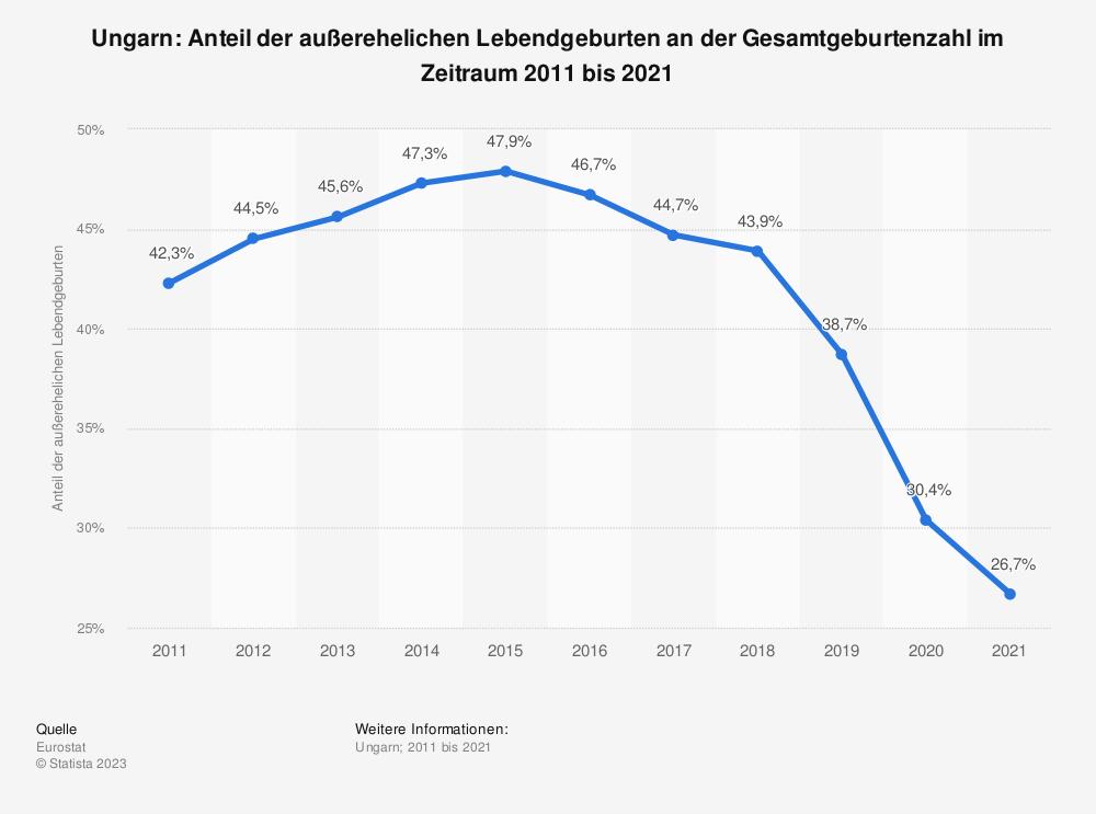 Statistik: Ungarn: Anteil der außerehelichen Lebendgeburten an der Gesamtgeburtenzahl im Zeitraum 2008 bis 2018 | Statista
