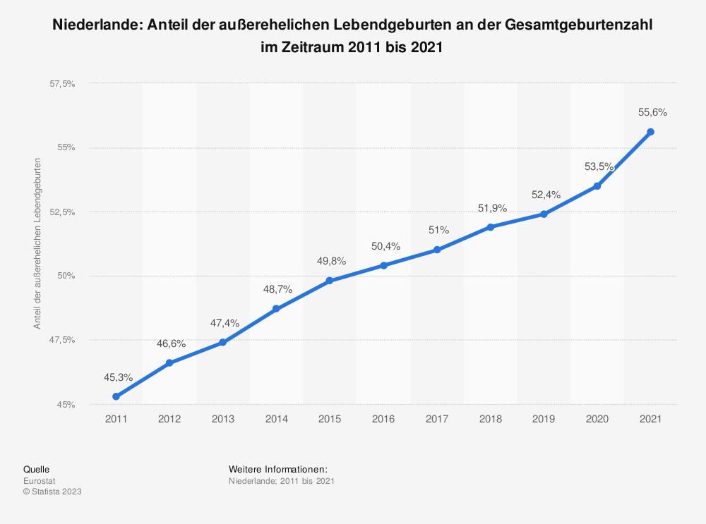 Statistik: Niederlande: Anteil der außerehelichen Lebendgeburten an der Gesamtgeburtenzahl im Zeitraum 2007 bis 2017 | Statista