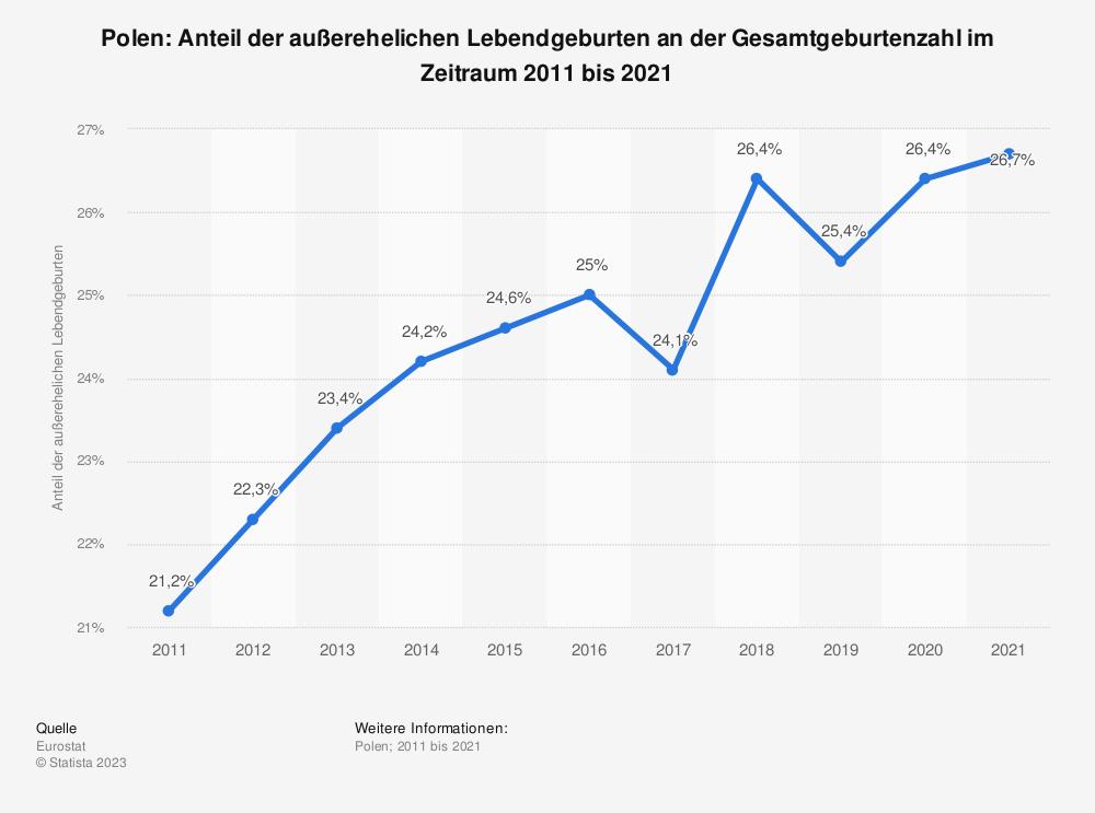 Statistik: Polen: Anteil der außerehelichen Lebendgeburten an der Gesamtgeburtenzahl im Zeitraum 2007 bis 2017 | Statista