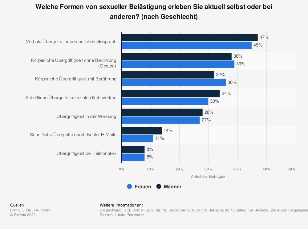 Statistik: Welche Formen von sexueller Belästigung erleben Sie aktuell selbst oder bei anderen? (nach Geschlecht) | Statista