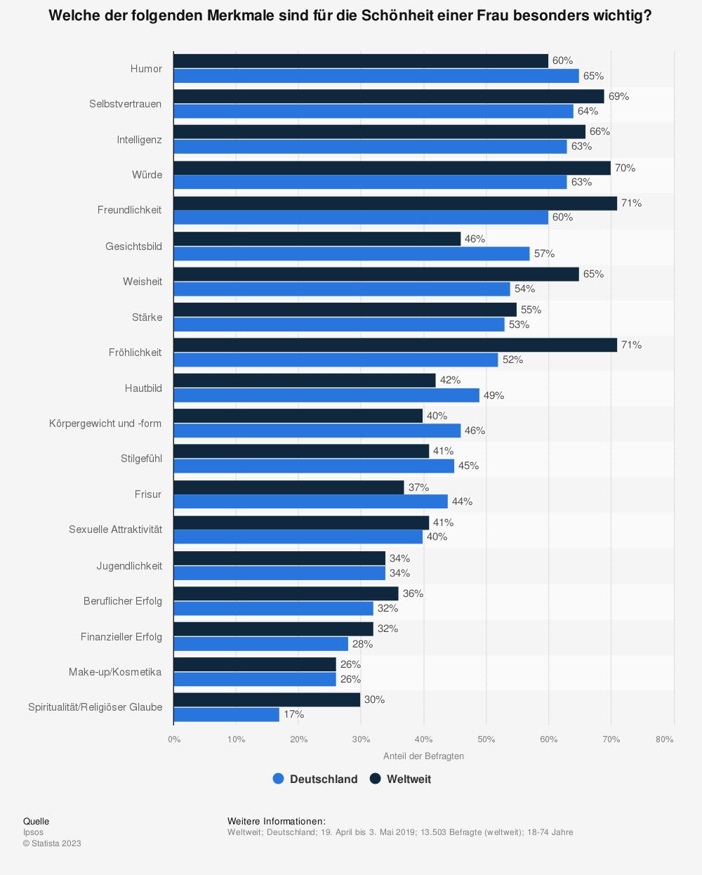Statistik: Welche der folgenden Merkmale sind für die Schönheit einer Frau besonders wichtig? | Statista