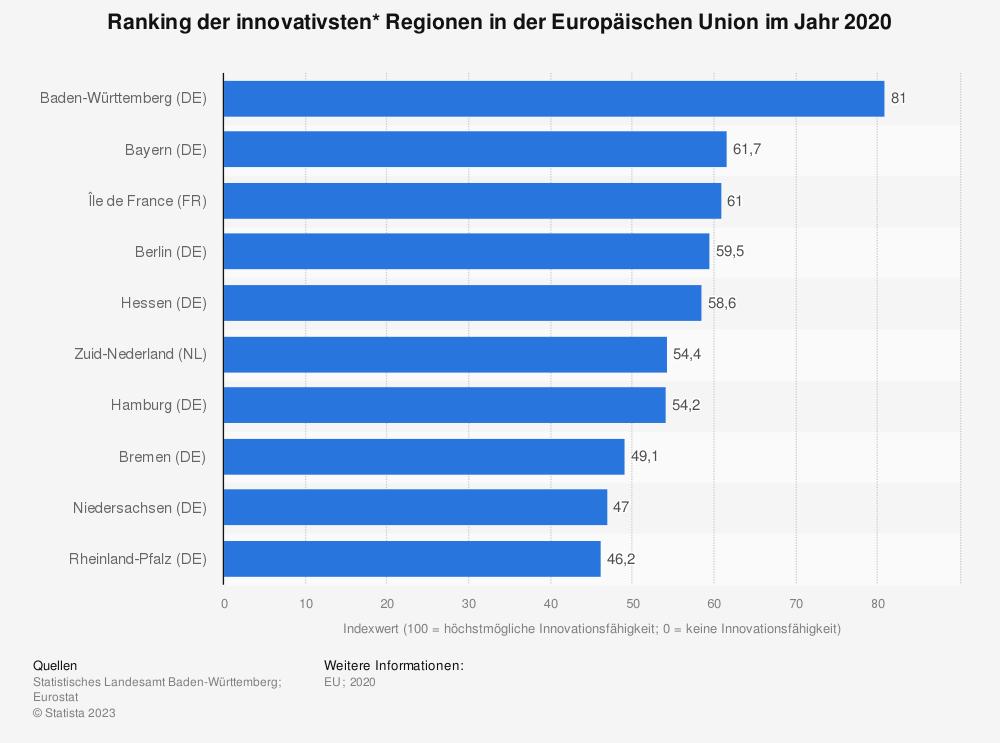 Statistik: Ranking der innovativsten* Regionen in der Europäischen Union im Jahr 2020   Statista