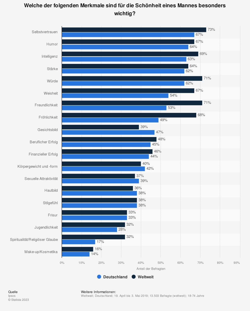 Statistik: Welche der folgenden Merkmale sind für die Schönheit eines Mannes besonders wichtig? | Statista