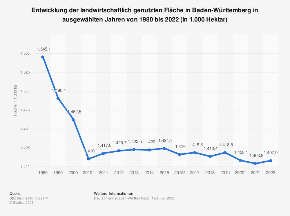 Statistik: Entwicklung der landwirtschaftlich genutzten Fläche in Baden-Württemberg in ausgewählten Jahren von 1980 bis 2020 (in 1.000 Hektar) | Statista
