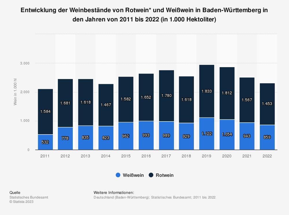 Statistik: Entwicklung der Weinbestände von Rotwein* und Weißwein in Baden-Württemberg in den Jahren von 2010 bis 2020** (in 1.000 Hektoliter) | Statista