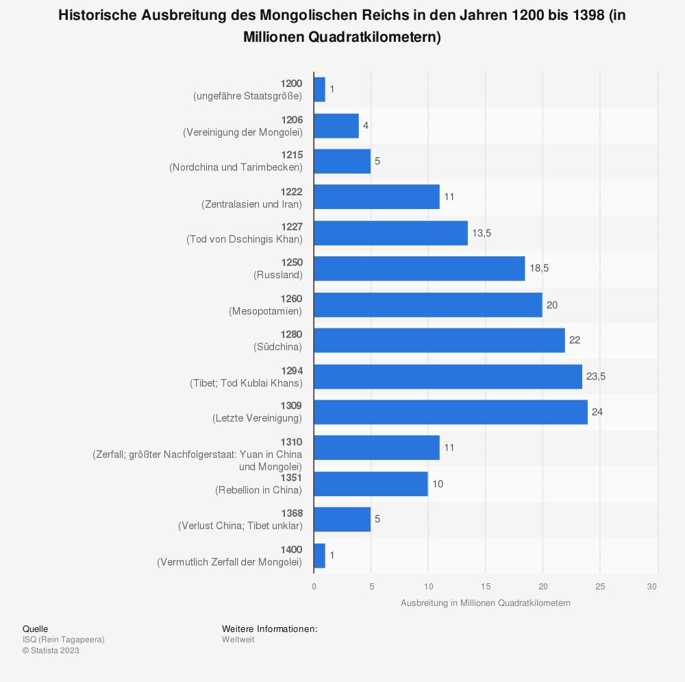 Statistik: Historische Ausbreitung des Mongolischen Reichs in den Jahren 1200 bis 1398 (in Millionen Quadratkilometern) | Statista