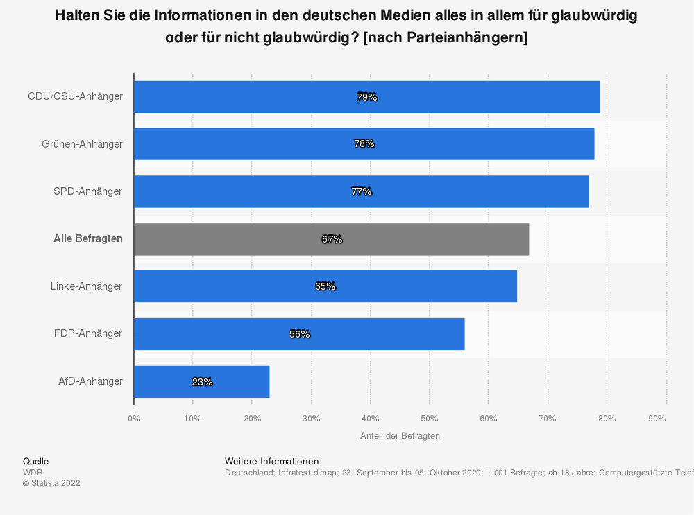Statistik: Halten Sie die Informationen in den deutschen Medien alles in allem für glaubwürdig oder für nicht glaubwürdig? [nach Parteianhängern] | Statista
