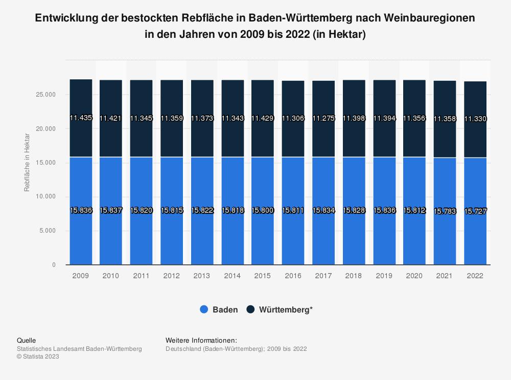 Statistik: Entwicklung der bestockten Rebfläche in Baden-Württemberg nach Weinbauregionen in den Jahren von 2009 bis 2019 in Hektar   Statista