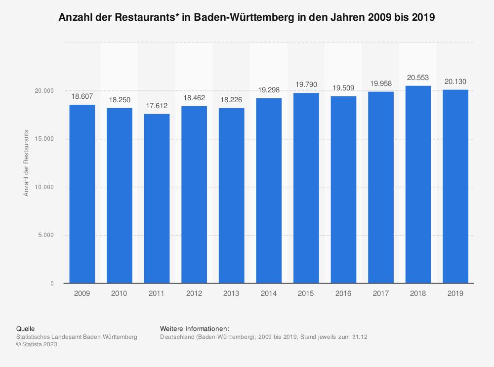 Statistik: Anzahl der Restaurants* in Baden-Württemberg in den Jahren 2009 bis 2017 | Statista
