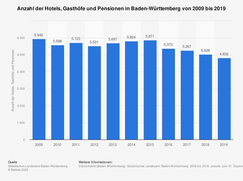 Statistik: Anzahl der Hotels, Gasthöfe und Pensionen in Baden-Württemberg von 2009 bis 2017 | Statista