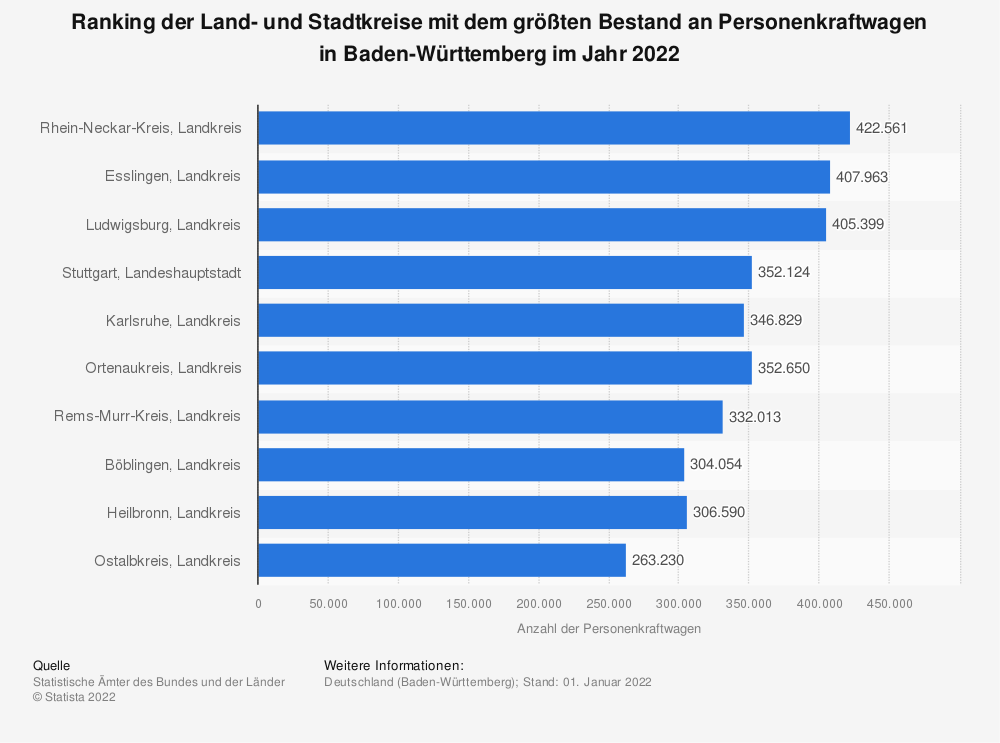 Statistik: Ranking der Land- und Stadtkreise mit dem größten Bestand an Personenkraftwagen in Baden-Württemberg im Jahr 2020 | Statista