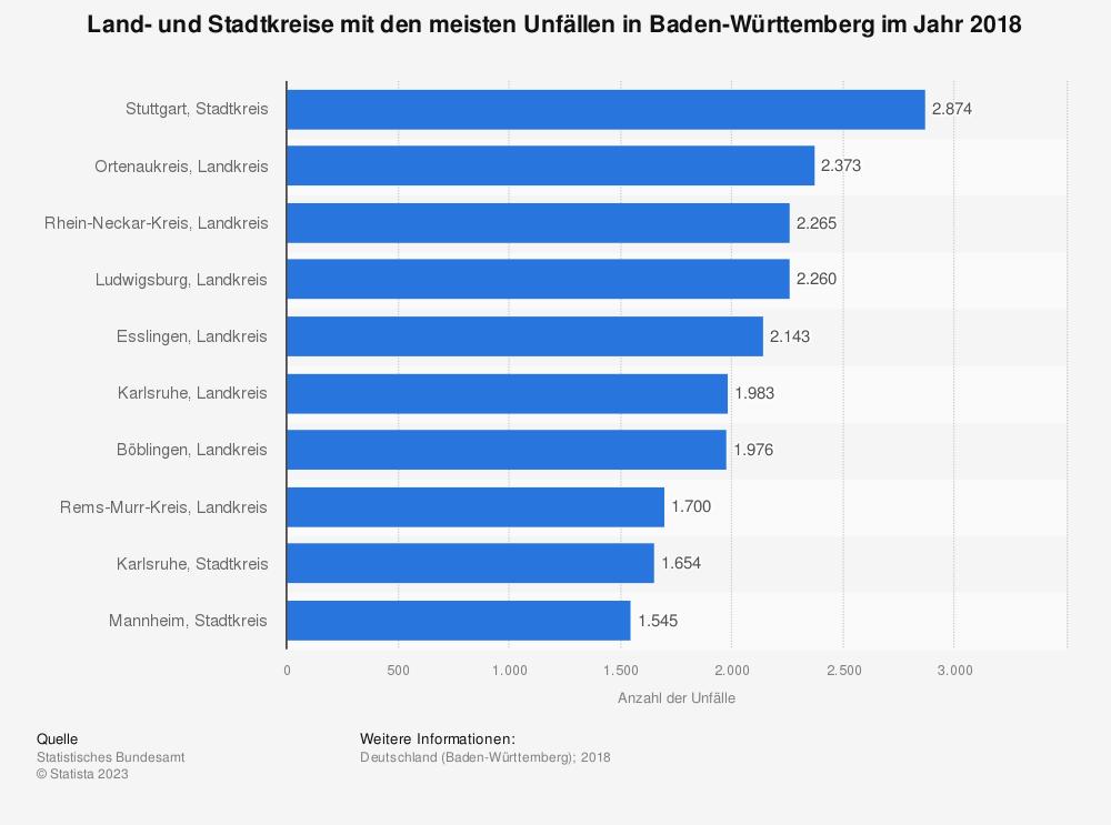 Statistik: Land- und Stadtkreise mit den meisten Unfällen in Baden-Württemberg im Jahr 2018 | Statista