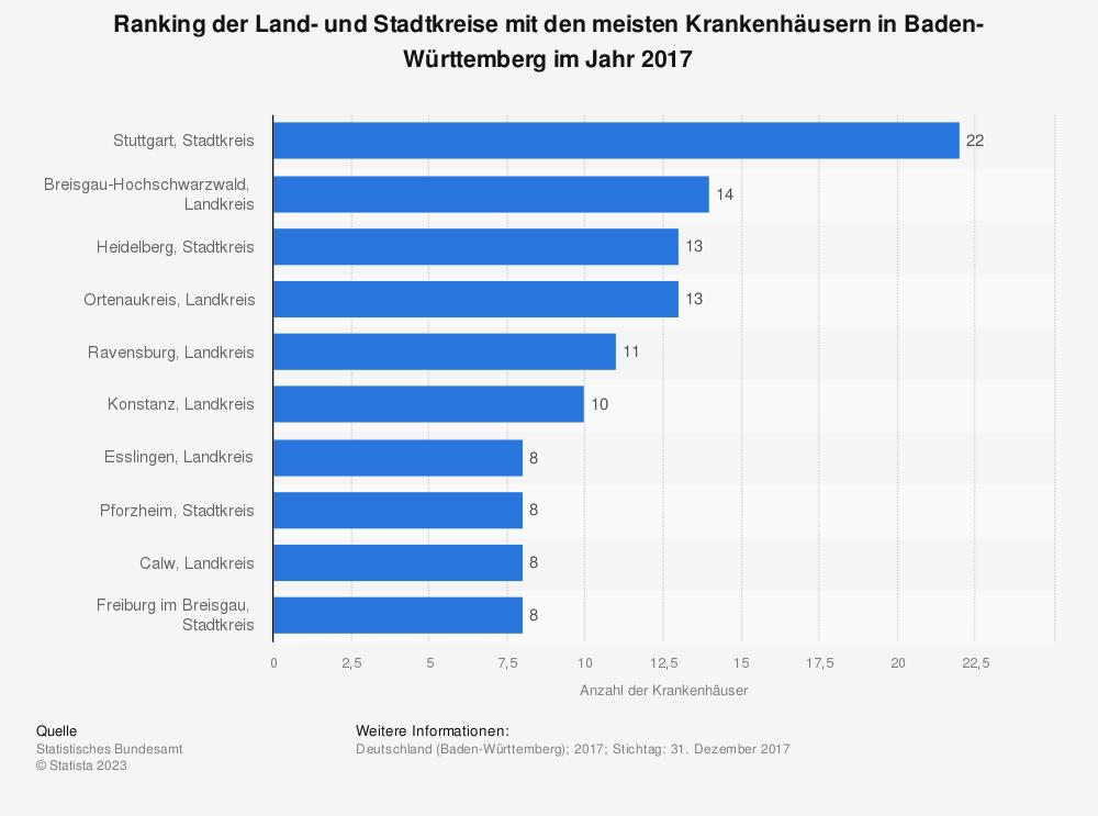 Statistik: Ranking der Land- und Stadtkreise mit den meisten Krankenhäusern in Baden-Württemberg im Jahr 2017 | Statista