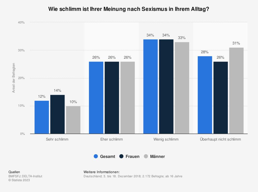 Statistik: Wie schlimm ist Ihrer Meinung nach Sexismus in Ihrem Alltag? | Statista