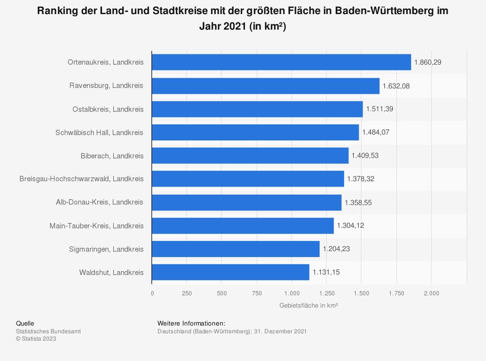 Statistik: Ranking der Land- und Stadtkreise mit der größten Fläche in Baden-Württemberg im Jahr 2018 (in km²) | Statista