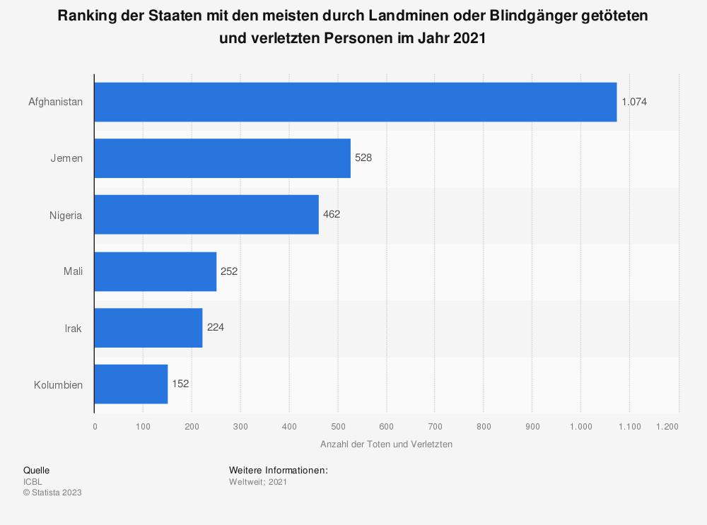 Statistik: Ranking der Staaten mit den meisten durch Landminen oder Blindgänger getöteten und verletzten Personen im Jahr 2019 | Statista