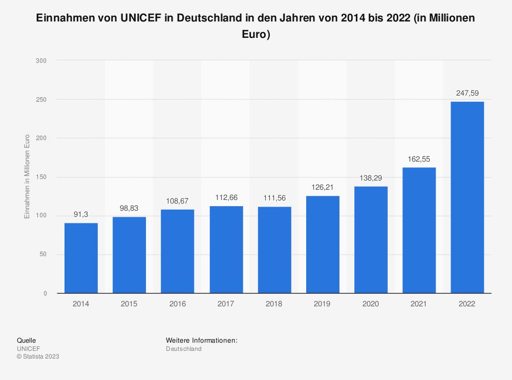 Statistik: Einnahmen von UNICEF in Deutschland in den Jahren von 2014 bis 2019  (in Millionen Euro) | Statista