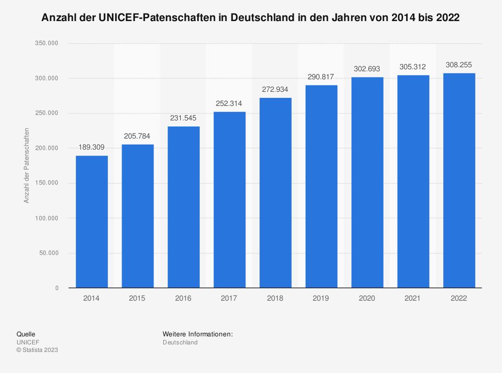 Statistik: Anzahl der UNICEF-Patenschaften in Deutschland in den Jahren von 2014 bis 2020 | Statista
