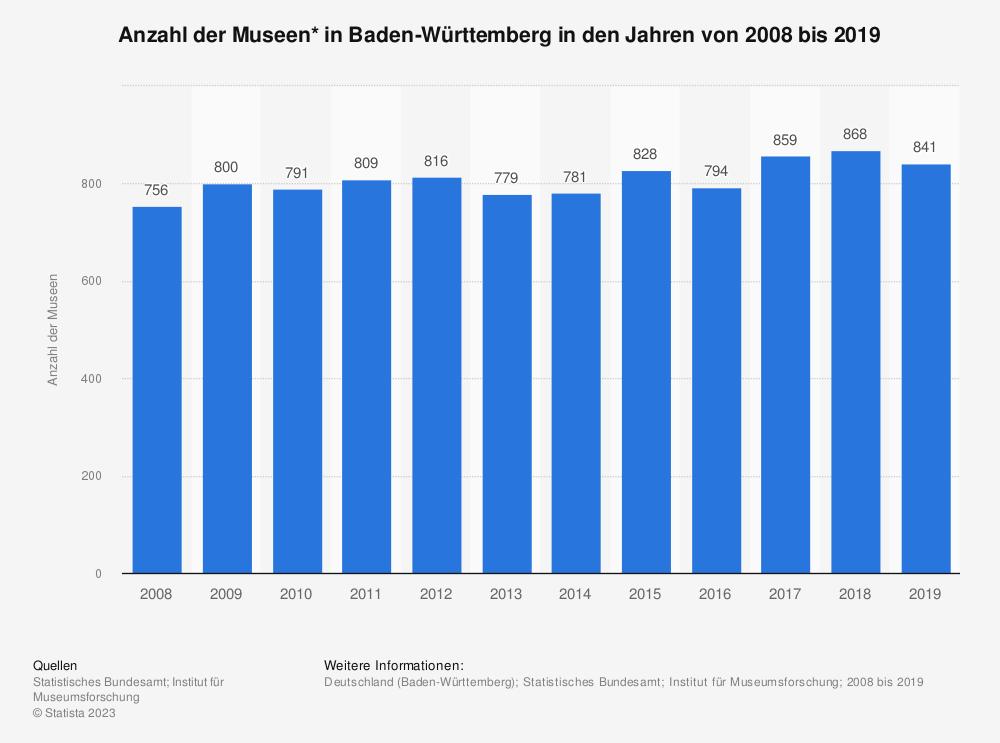 Statistik: Anzahl der Museen* in Baden-Württemberg in den Jahren von 2008 bis 2018 | Statista