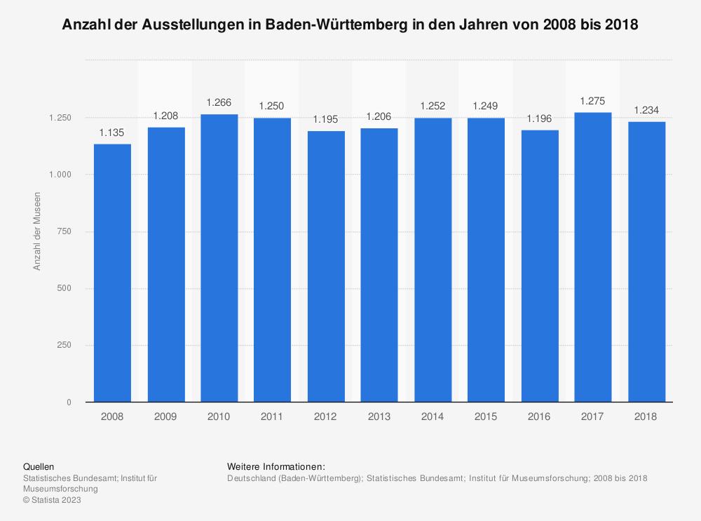 Statistik: Anzahl der Ausstellungen in Baden-Württemberg in den Jahren von 2008 bis 2018 | Statista
