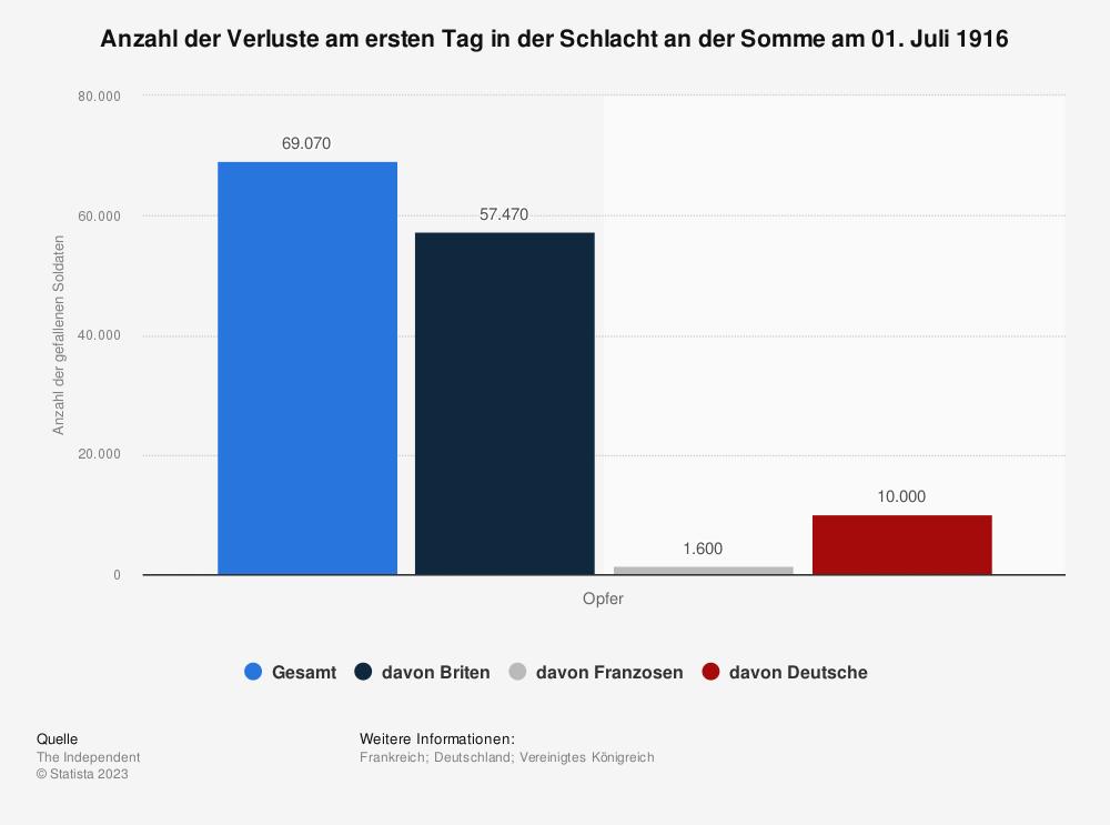 Statistik: Anzahl der Verluste am ersten Tag in der Schlacht an der Somme am 01. Juli 1916 | Statista