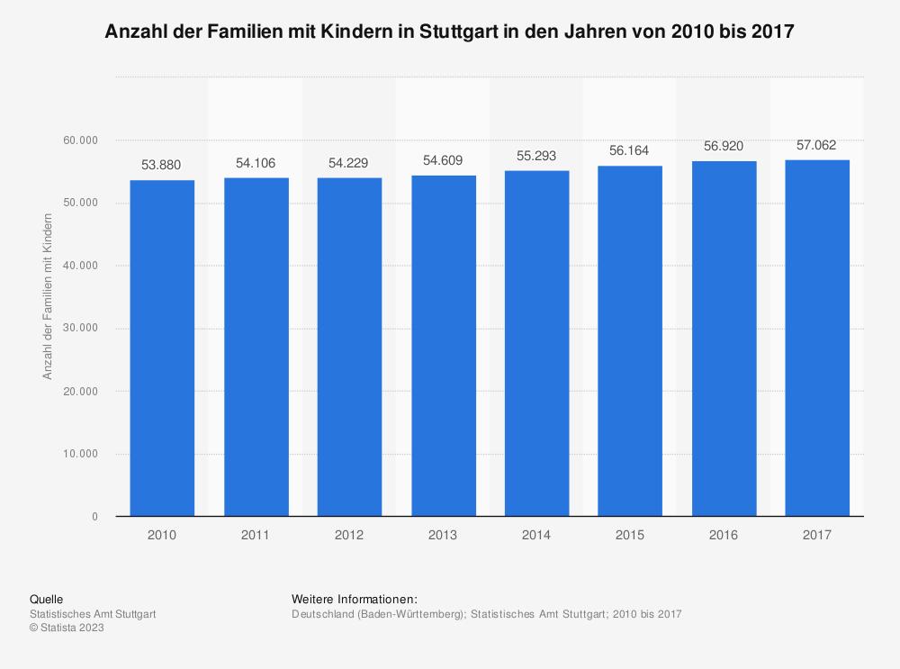 Statistik: Anzahl der Familien mit Kindern in Stuttgart in den Jahren von 2010 bis 2017 | Statista