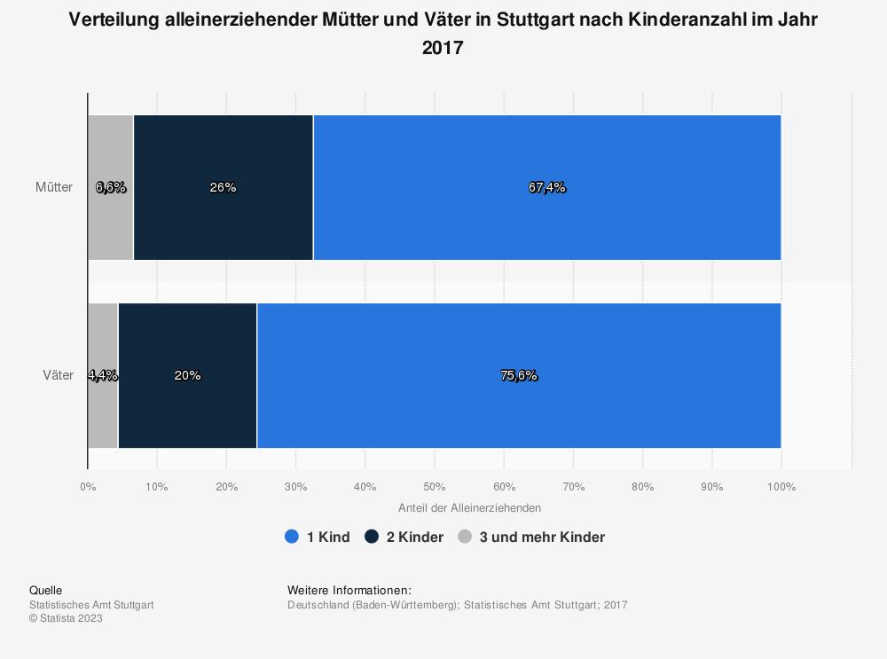 Statistik: Verteilung alleinerziehender Mütter und Väter in Stuttgart nach Kinderanzahl im Jahr 2017 | Statista