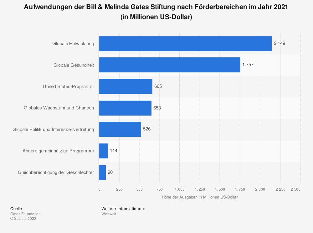 Statistik: Aufwendungen der Bill & Melinda Gates Stiftung nach Förderbereichen im Jahr 2020 (in Millionen US-Dollar)   Statista