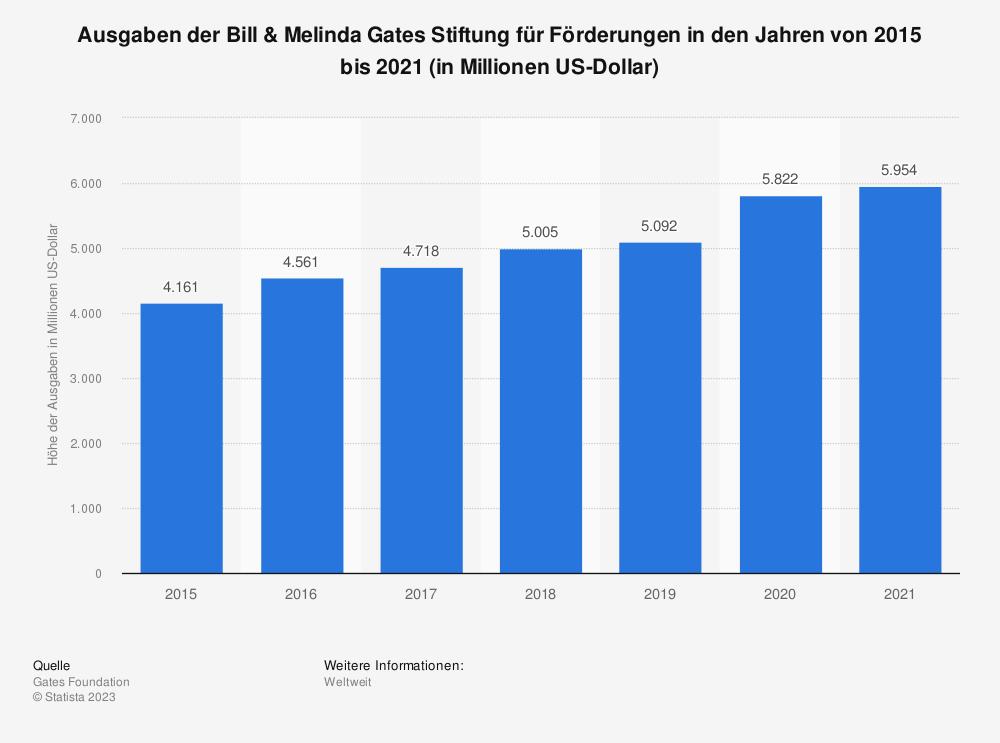 Statistik: Ausgaben der Bill & Melinda Gates Stiftung für Förderungen in den Jahren von 2015 bis 2019 (in Millionen US-Dollar) | Statista