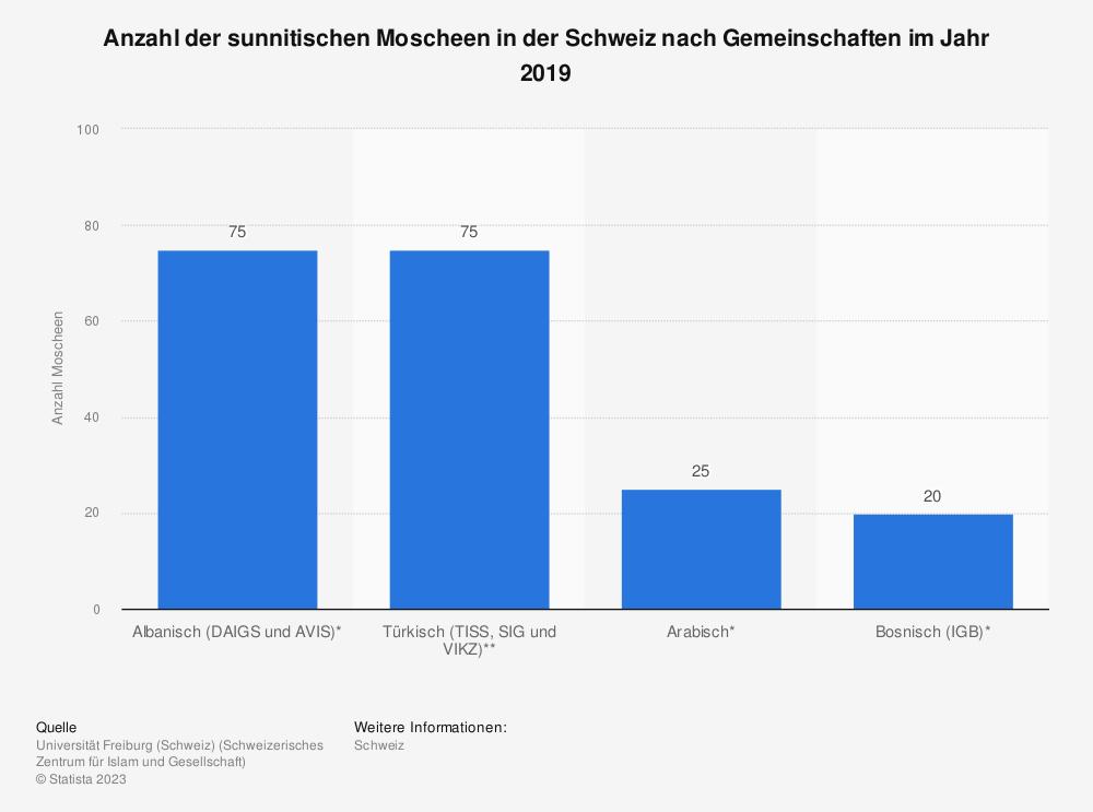 Statistik: Anzahl der sunnitischen Moscheen in der Schweiz nach Gemeinschaften im Jahr 2019 | Statista