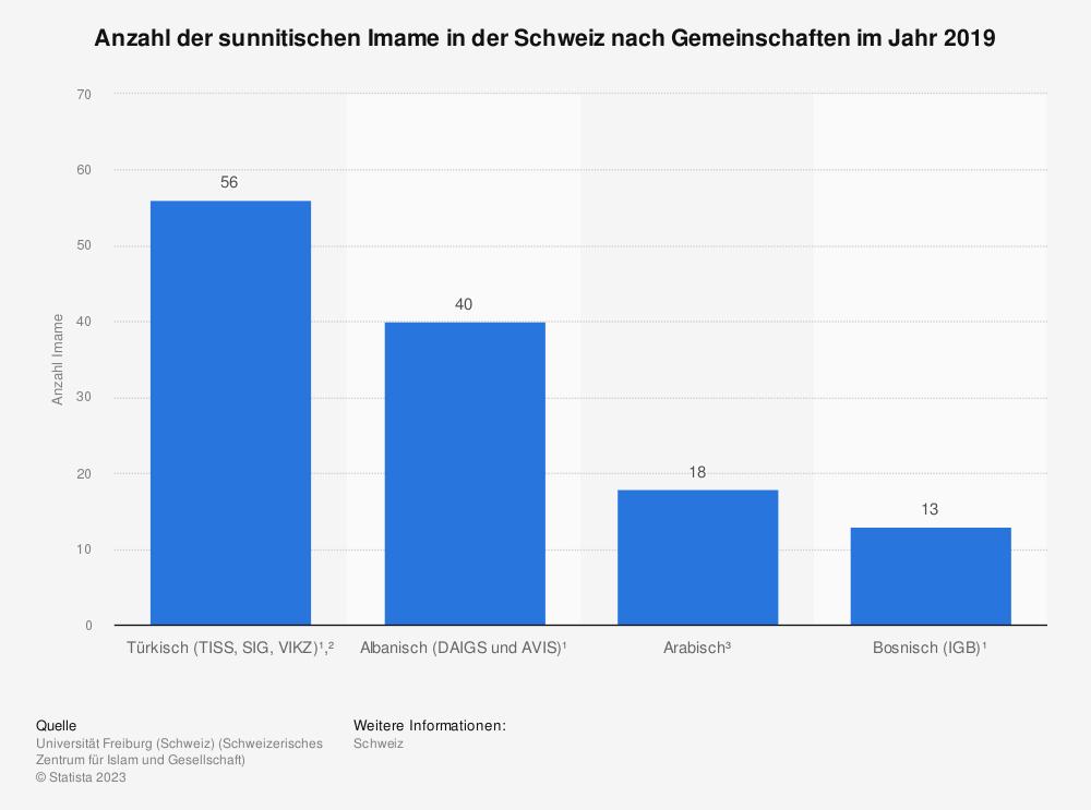 Statistik: Anzahl der sunnitischen Imame in der Schweiz nach Gemeinschaften im Jahr 2019 | Statista