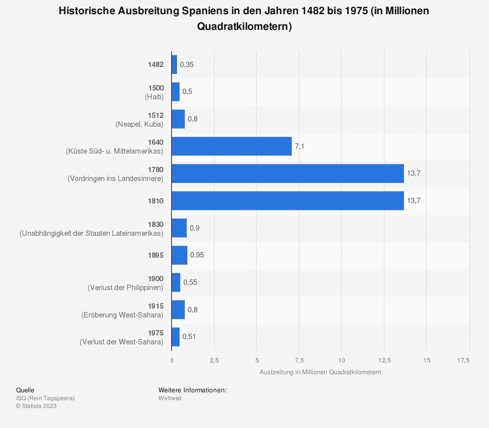 Statistik: Historische Ausbreitung Spaniens in den Jahren 1482 bis 1975 (in Millionen Quadratkilometern) | Statista