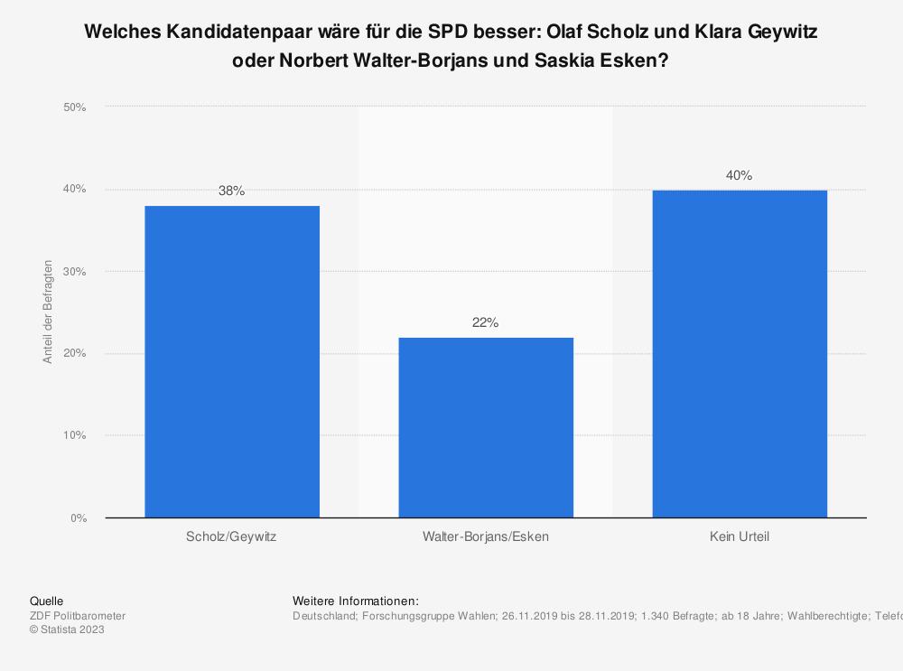 Statistik: Welches Kandidatenpaar wäre für die SPD besser: Olaf Scholz und Klara Geywitz oder Norbert Walter-Borjans und Saskia Esken? | Statista
