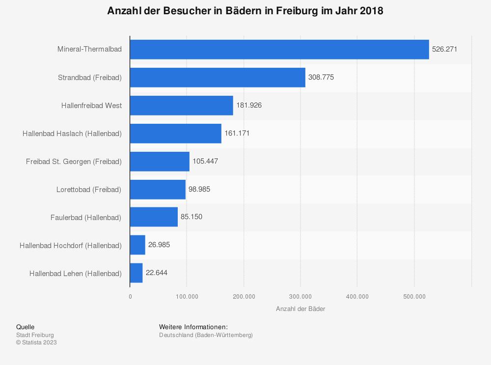 Statistik: Anzahl der Besucher in Bädern in Freiburg im Jahr 2018 | Statista
