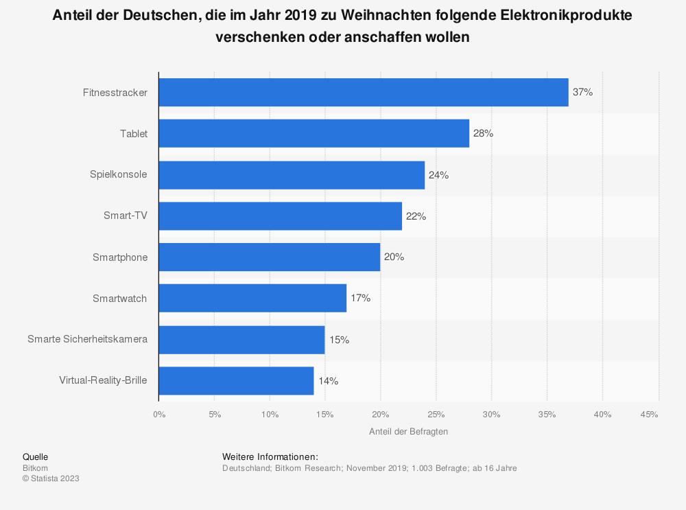 Statistik: Anteil der Deutschen, die im Jahr 2019 zu Weihnachten folgende Elektronikprodukte verschenken oder anschaffen wollen   Statista